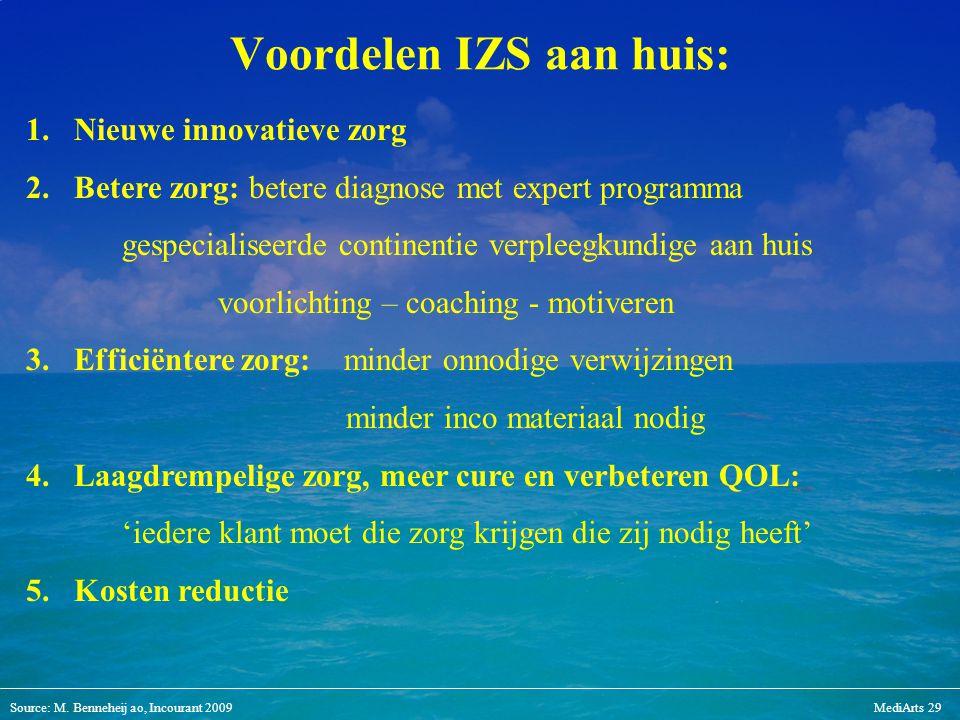 Voordelen IZS aan huis: