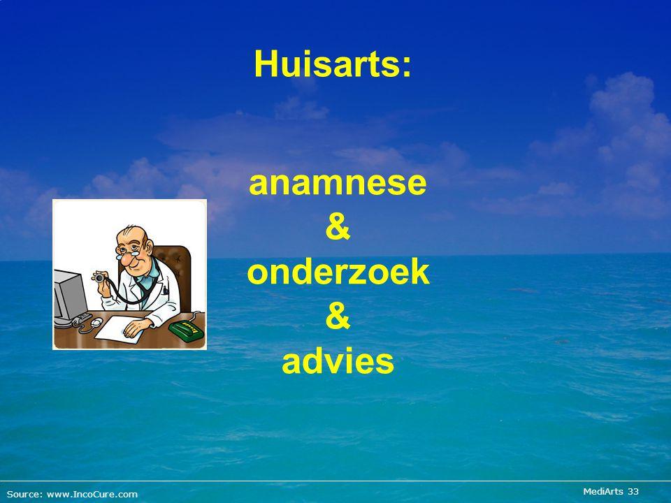 anamnese & onderzoek & advies