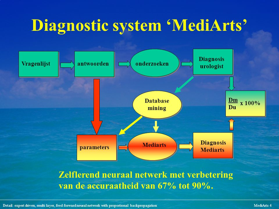 Diagnostic system 'MediArts'