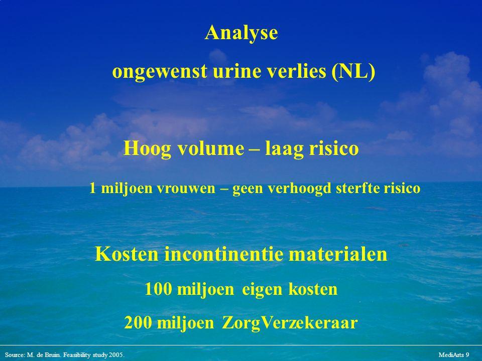 ongewenst urine verlies (NL)