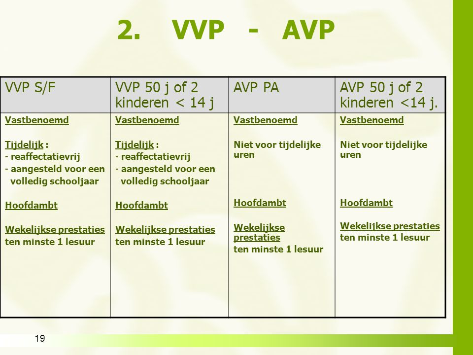2. VVP - AVP VVP S/F VVP 50 j of 2 kinderen < 14 j AVP PA