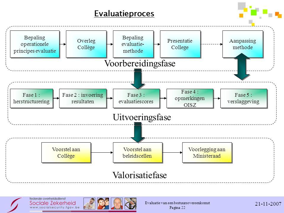 Voorbereidingsfase Uitvoeringsfase Valorisatiefase Evaluatieproces
