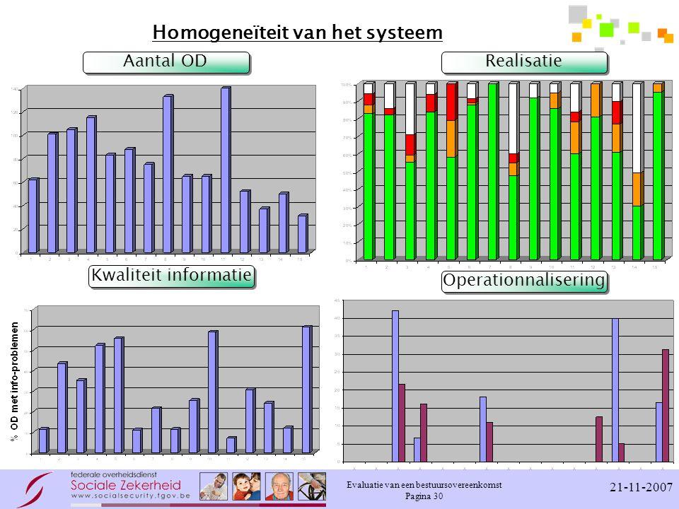 Homogeneïteit van het systeem