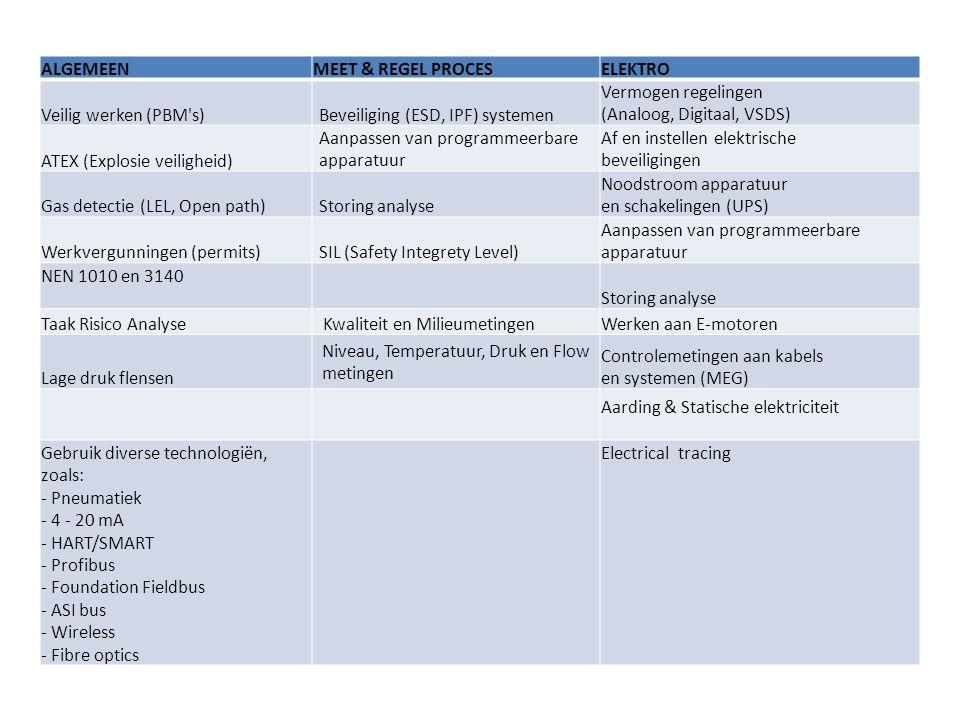 ALGEMEEN MEET & REGEL PROCES. ELEKTRO. Veilig werken (PBM s) Beveiliging (ESD, IPF) systemen. Vermogen regelingen (Analoog, Digitaal, VSDS)