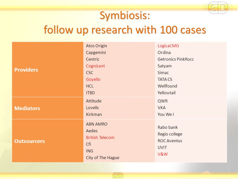 Symbiosis: follow up research with 100 cases