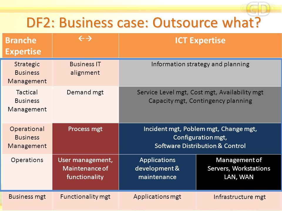 DF2: Business case: Outsource what