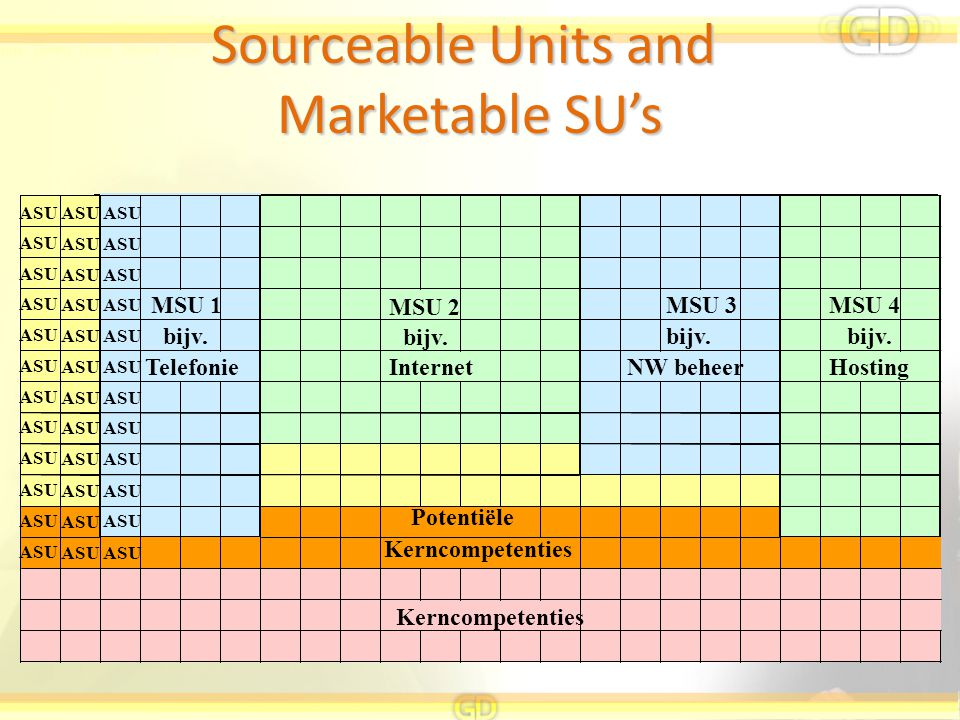 Sourceable Units and Marketable SU's