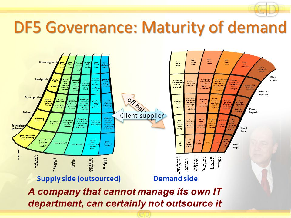 DF5 Governance: Maturity of demand