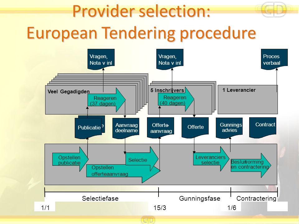Provider selection: European Tendering procedure