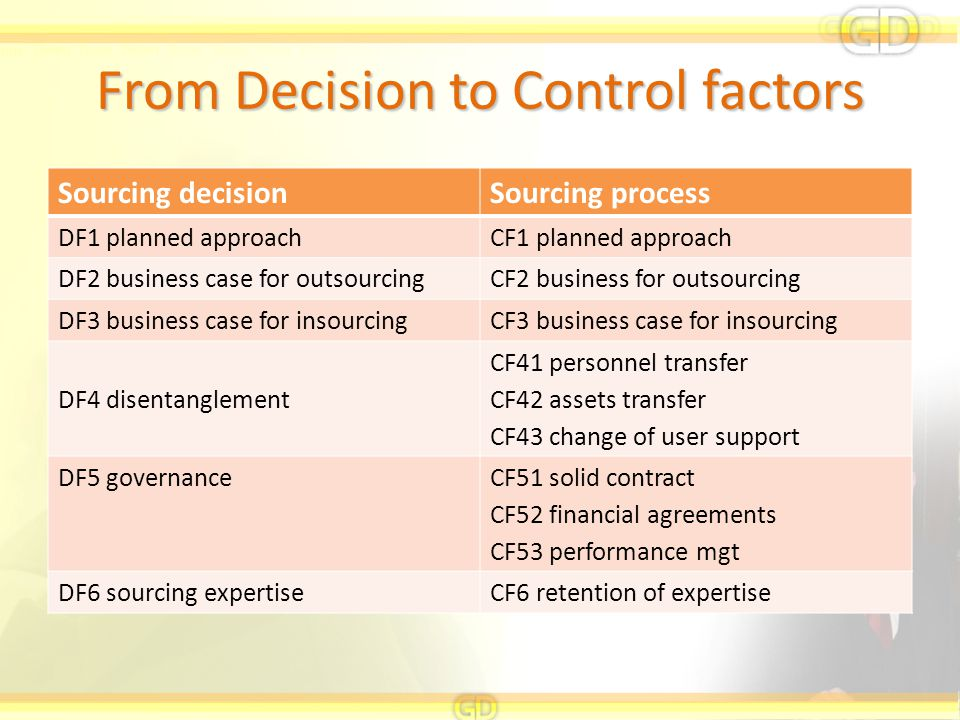From Decision to Control factors