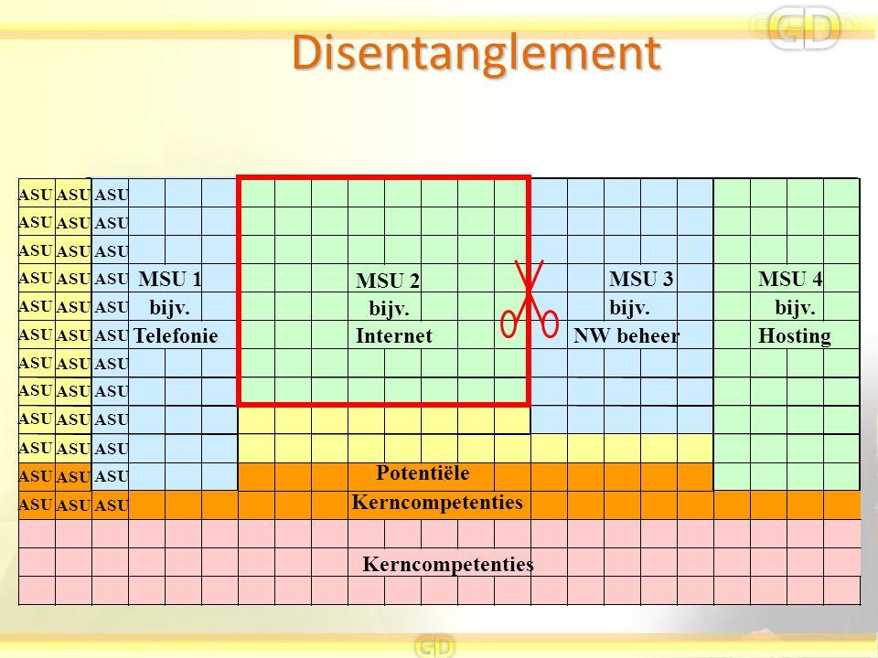 Disentanglement MSU 1 MSU 2 MSU 3 MSU 4 bijv. bijv. bijv. bijv.