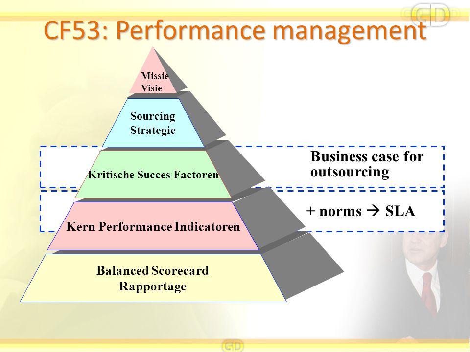 CF53: Performance management