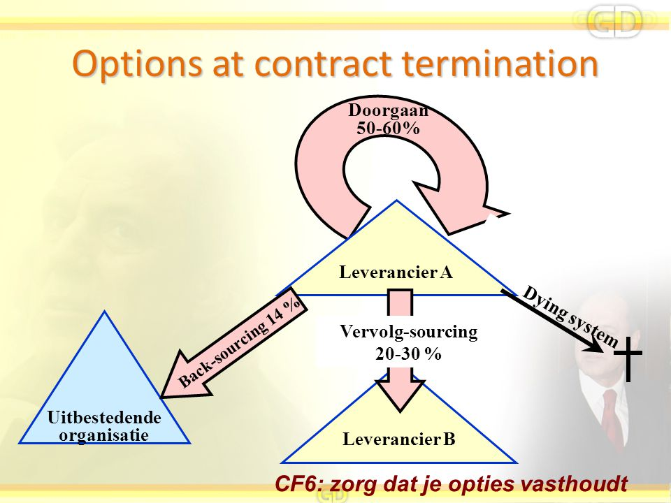 Options at contract termination