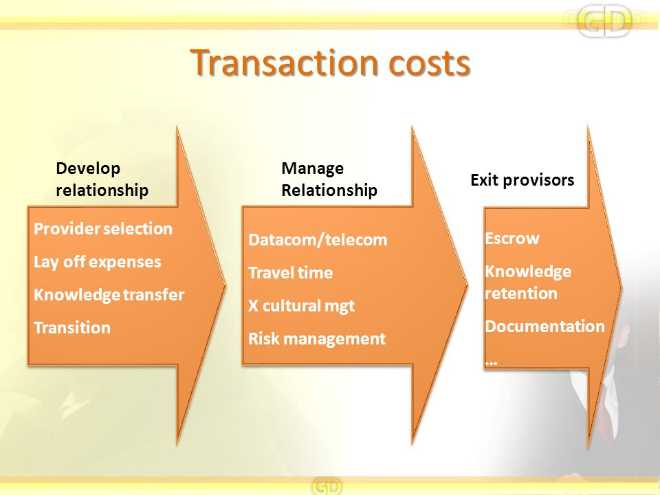 Transaction costs Develop relationship Manage Relationship