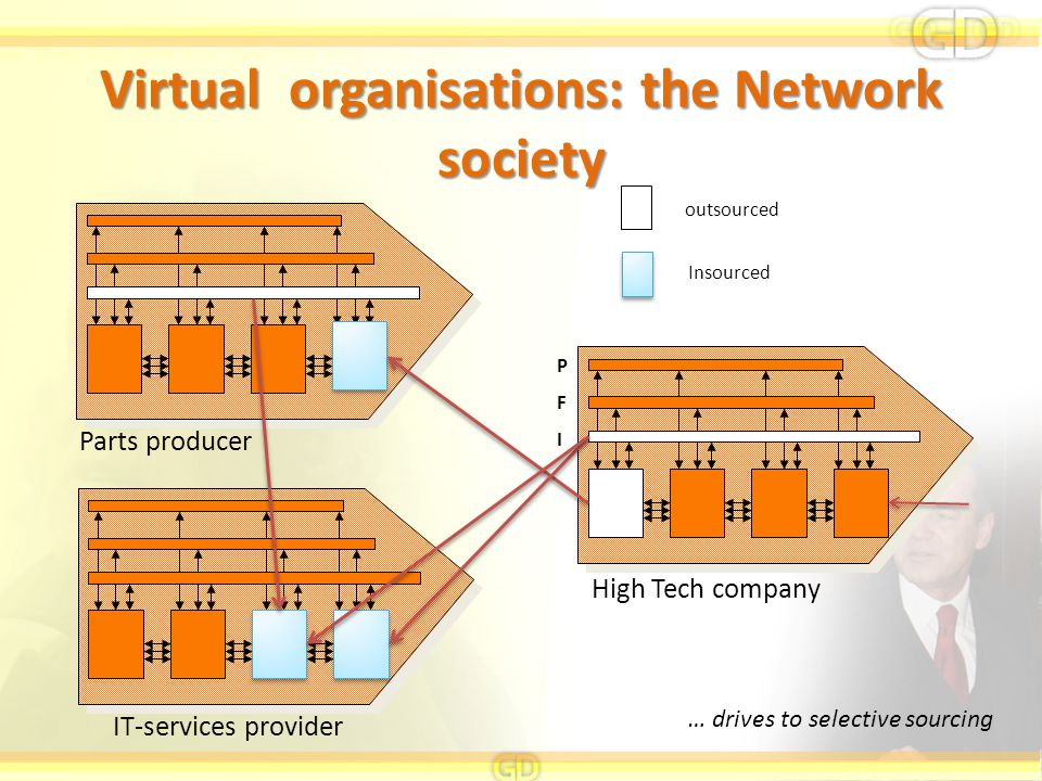 Virtual organisations: the Network society