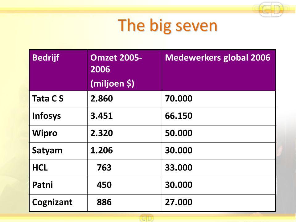 The big seven Bedrijf Omzet 2005-2006 (miljoen $)