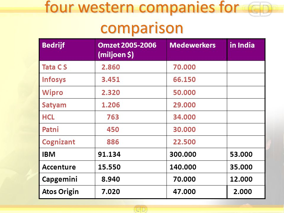 four western companies for comparison
