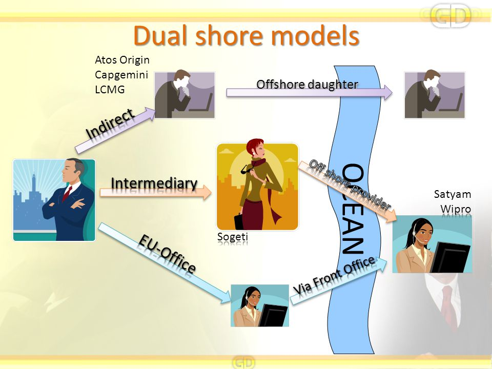 OCEAN Dual shore models Indirect Intermediary EU-Office