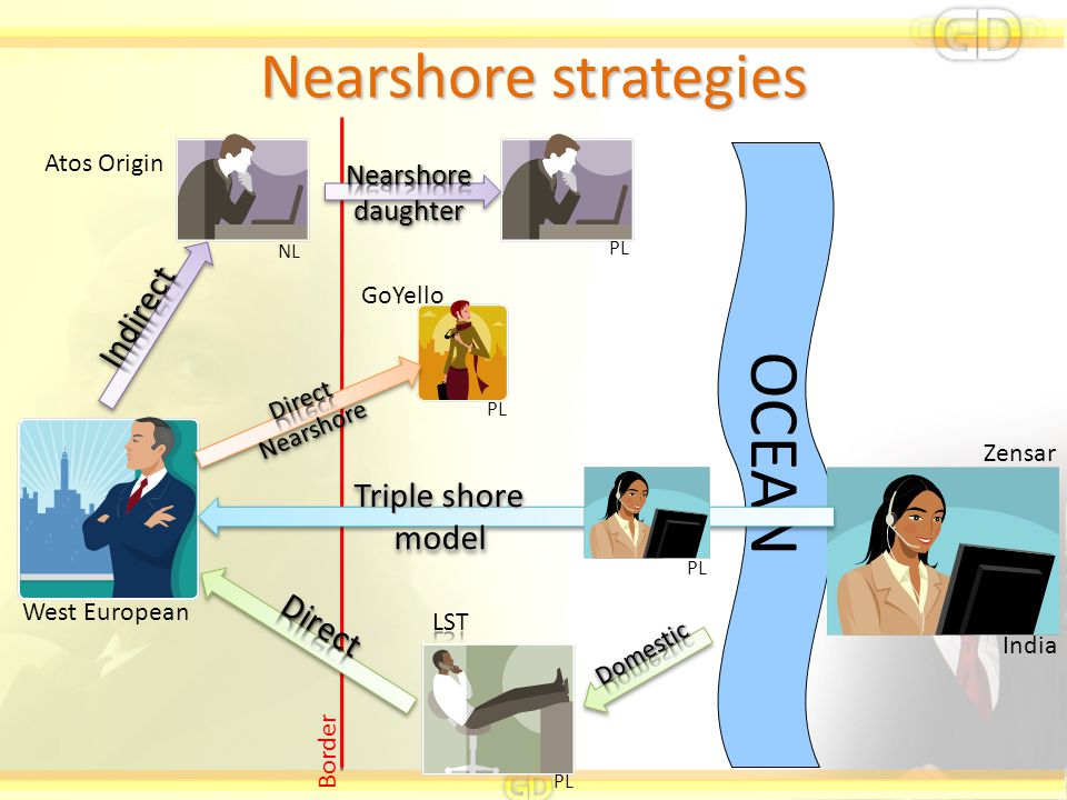 OCEAN Nearshore strategies Indirect Triple shore model Direct