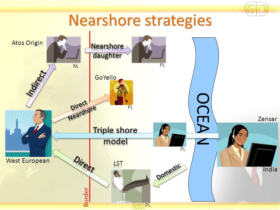 OCEAN Nearshore strategies Indirect Triple shore model Direct