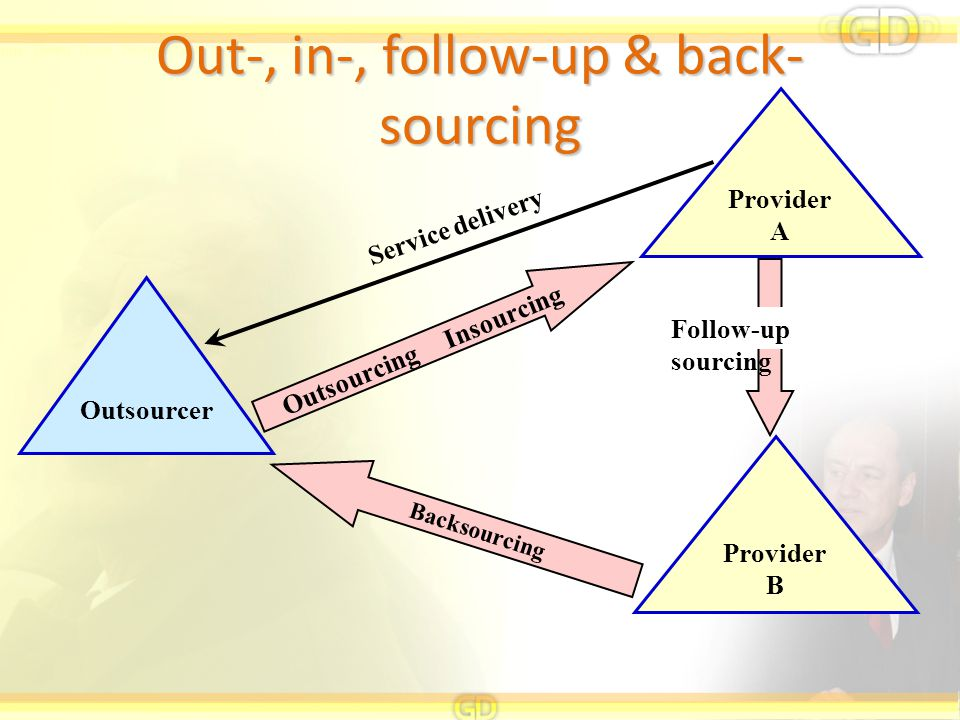 Out-, in-, follow-up & back-sourcing
