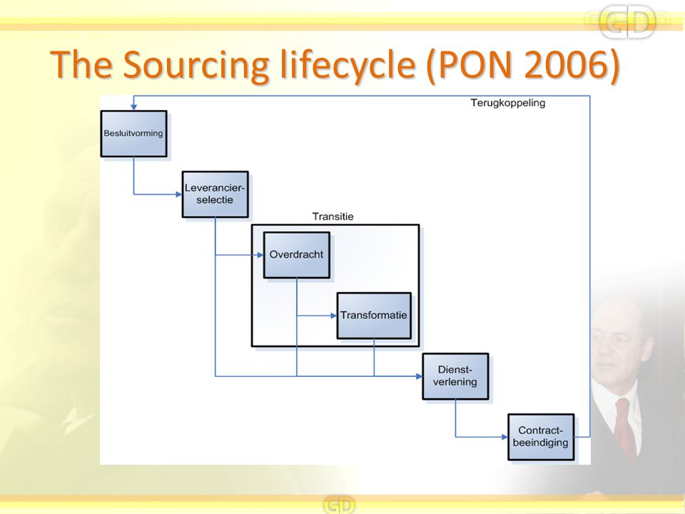 The Sourcing lifecycle (PON 2006)