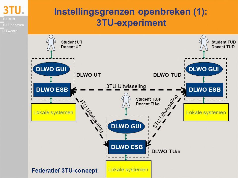 Concept 3TU-koppeling Koppeling intern en extern sterk gerelateerd
