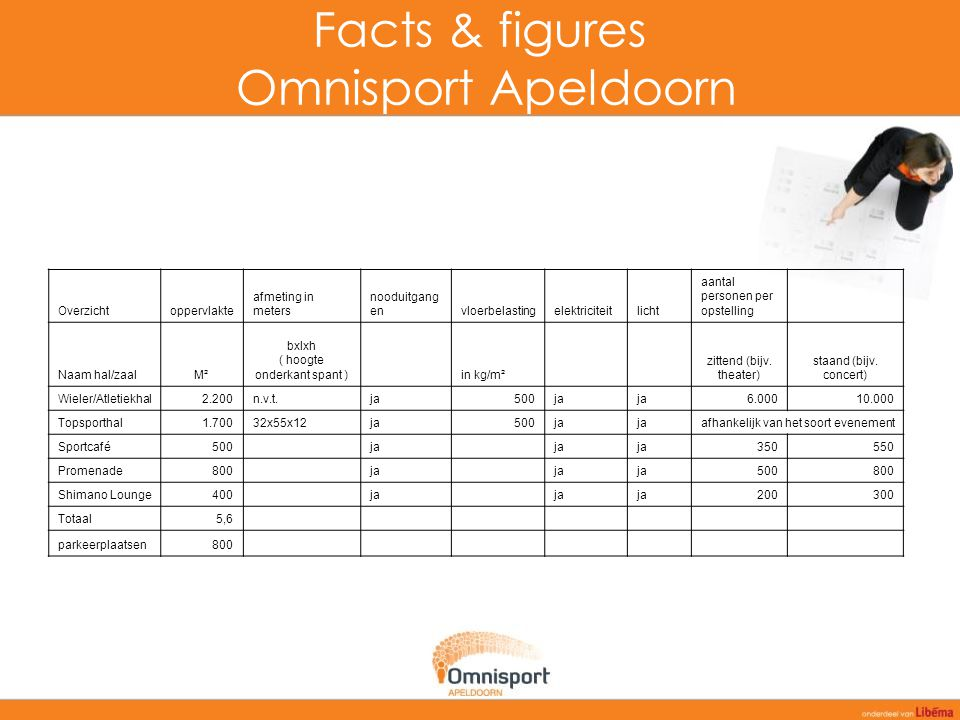 Facts & figures Omnisport Apeldoorn