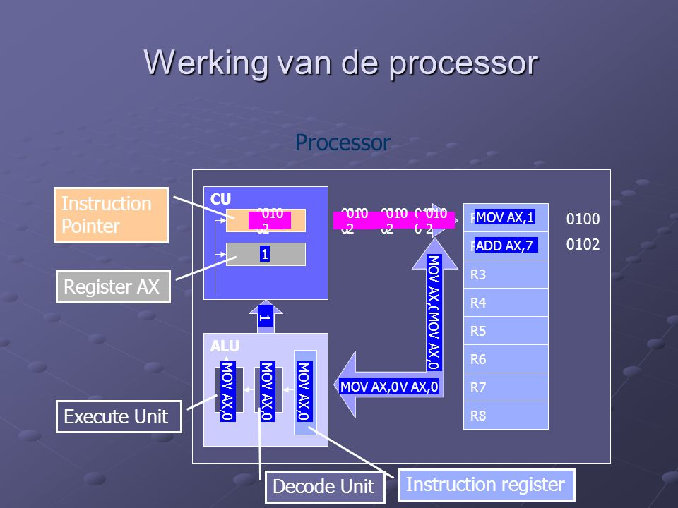 Werking van de processor