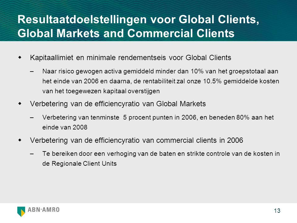 Resultaatdoelstellingen voor Global Clients, Global Markets and Commercial Clients