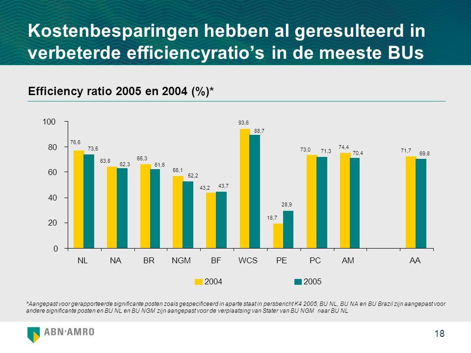 Kostenbesparingen hebben al geresulteerd in verbeterde efficiencyratio's in de meeste BUs