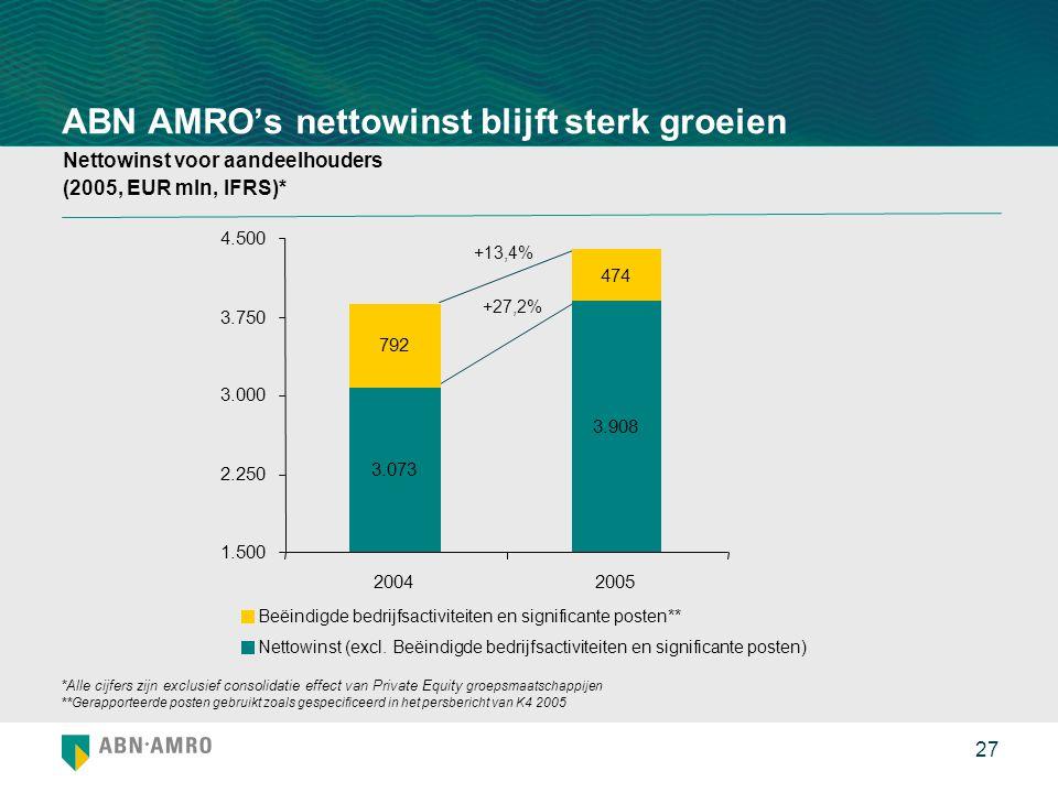 ABN AMRO's nettowinst blijft sterk groeien