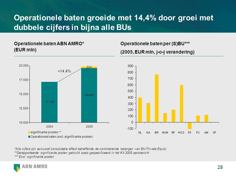 Operationele baten groeide met 14,4% door groei met dubbele cijfers in bijna alle BUs