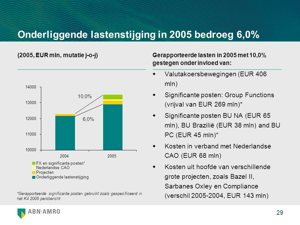 Onderliggende lastenstijging in 2005 bedroeg 6,0%