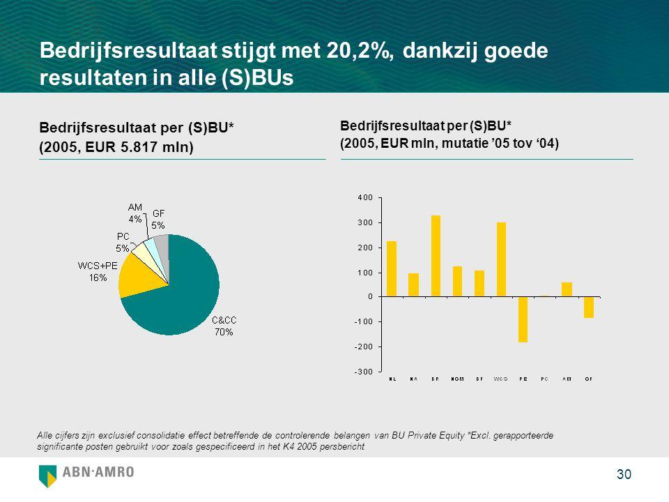 Bedrijfsresultaat stijgt met 20,2%, dankzij goede resultaten in alle (S)BUs