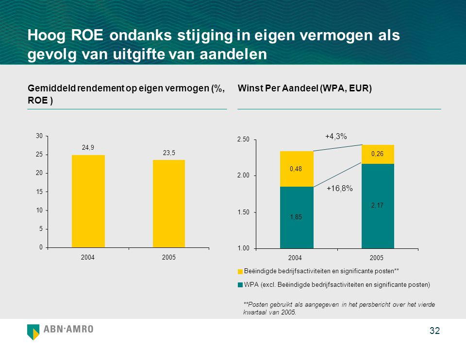 Hoog ROE ondanks stijging in eigen vermogen als gevolg van uitgifte van aandelen