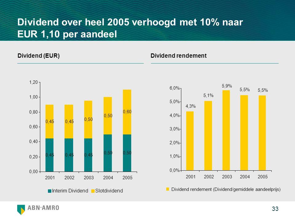 Dividend over heel 2005 verhoogd met 10% naar EUR 1,10 per aandeel