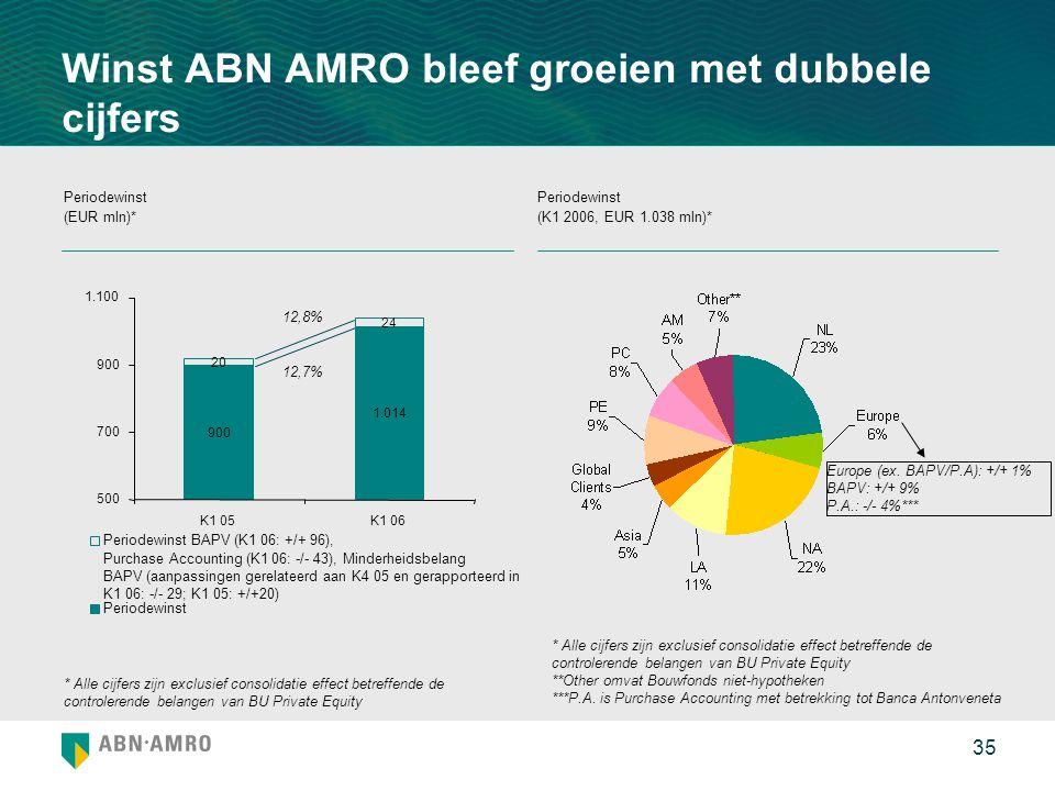 Winst ABN AMRO bleef groeien met dubbele cijfers