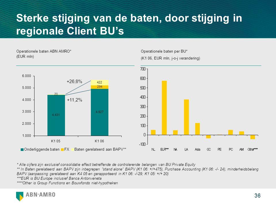 Sterke stijging van de baten, door stijging in regionale Client BU's
