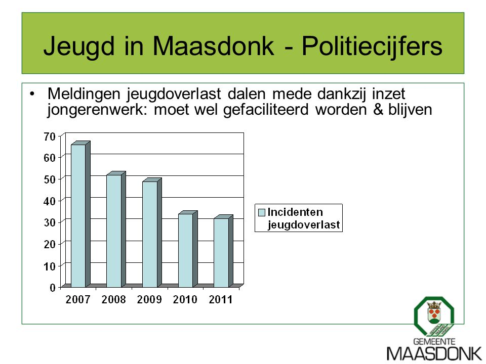 Jeugd in Maasdonk - Politiecijfers