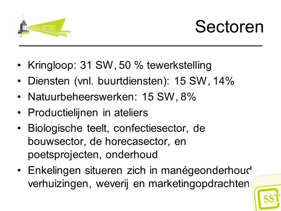 Sectoren Kringloop: 31 SW, 50 % tewerkstelling