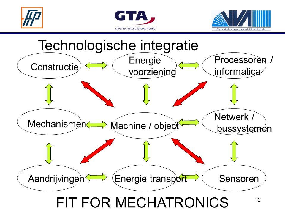 Technologische integratie