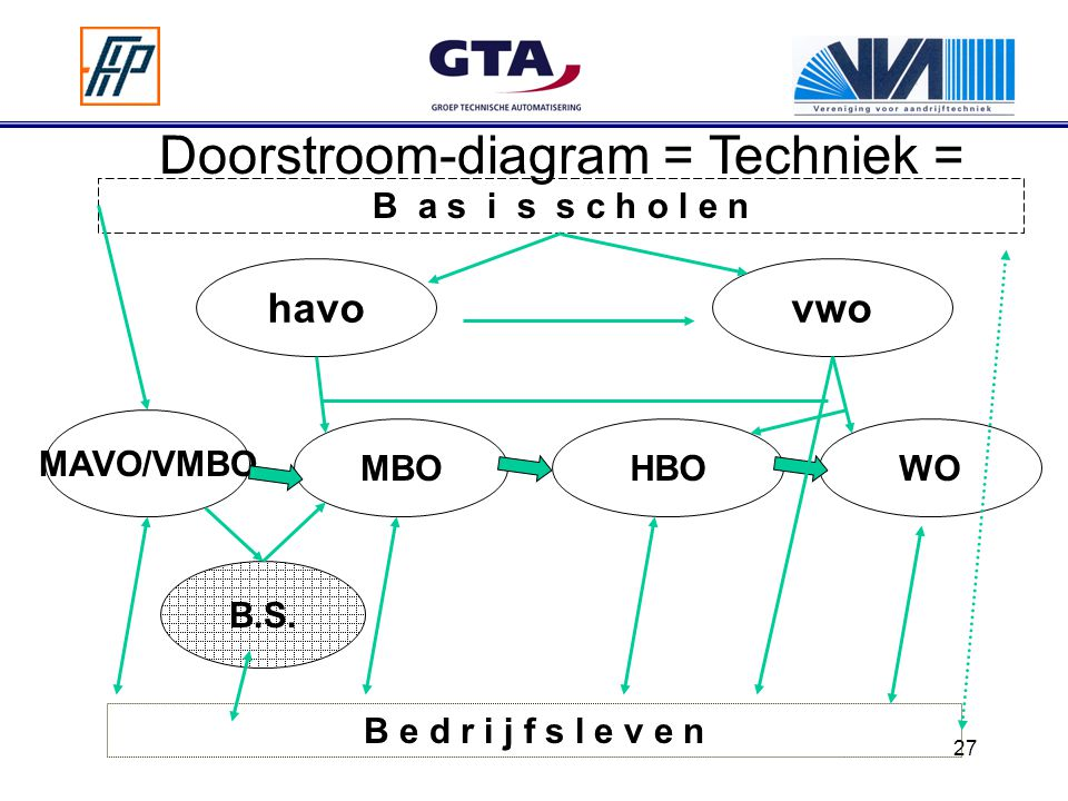 Doorstroom-diagram = Techniek =