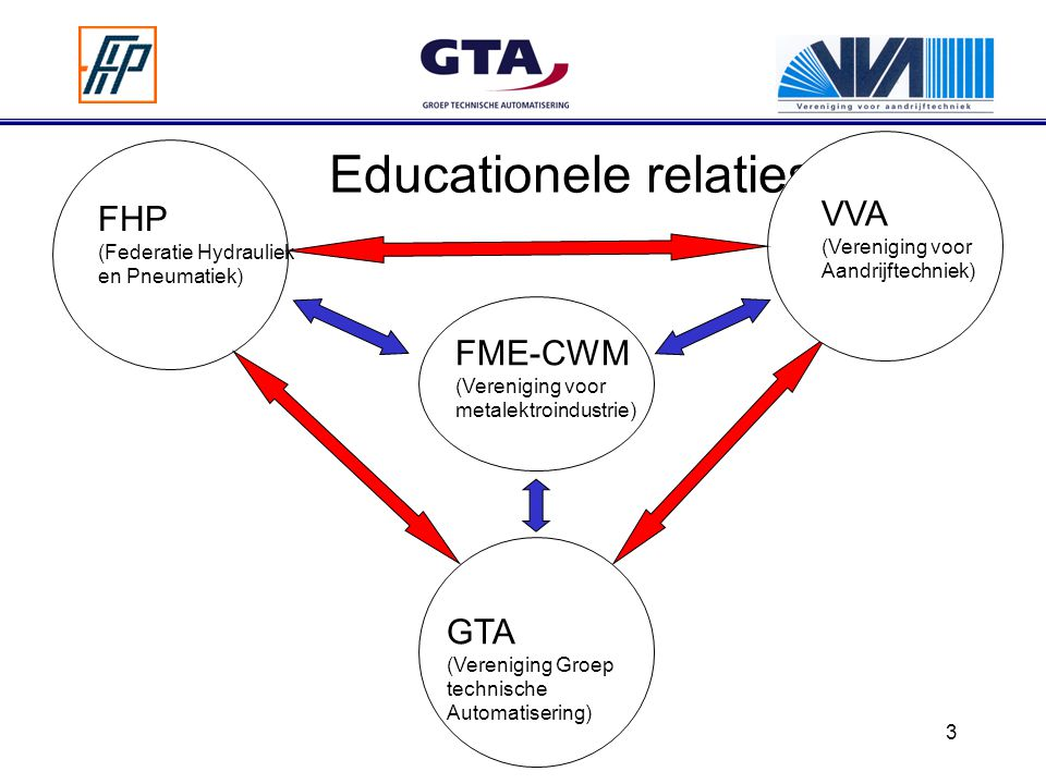 Educationele relaties