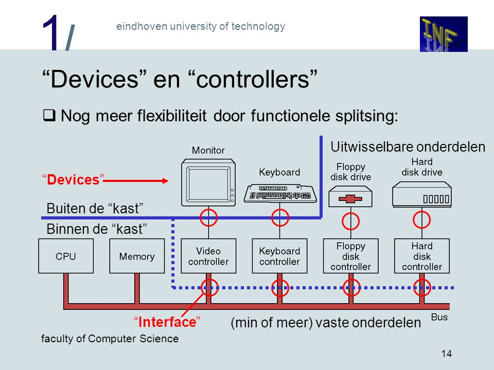 Devices en controllers