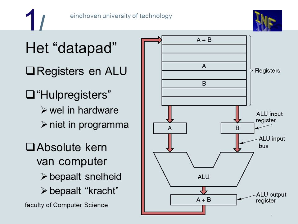 Het datapad Registers en ALU Hulpregisters