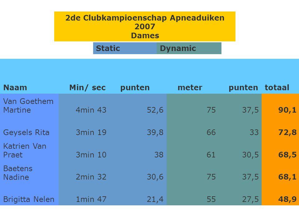 2de Clubkampioenschap Apneaduiken 2007
