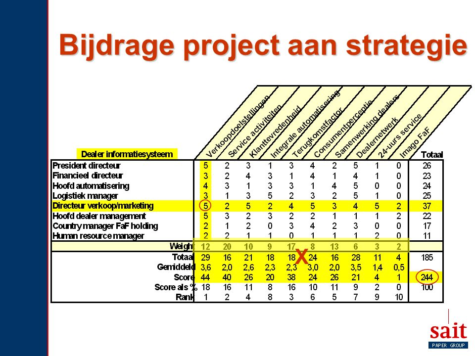 Bijdrage project aan strategie