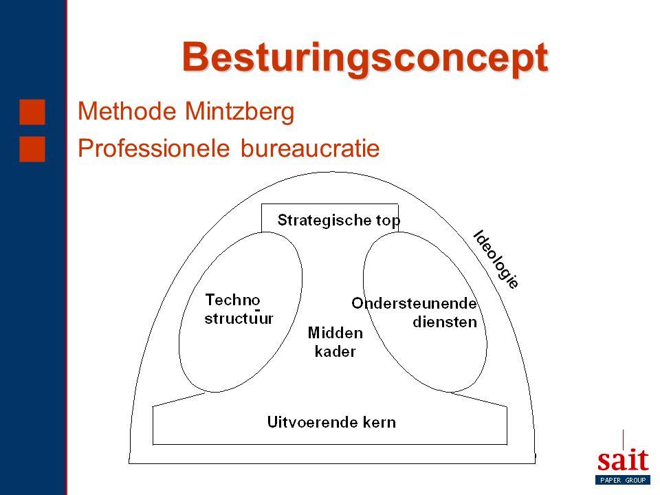 Besturingsconcept Methode Mintzberg Professionele bureaucratie
