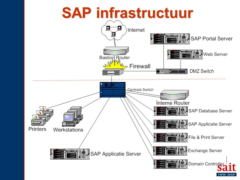 SAP infrastructuur